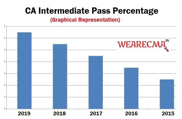 CA Intermediate Pass Percentage